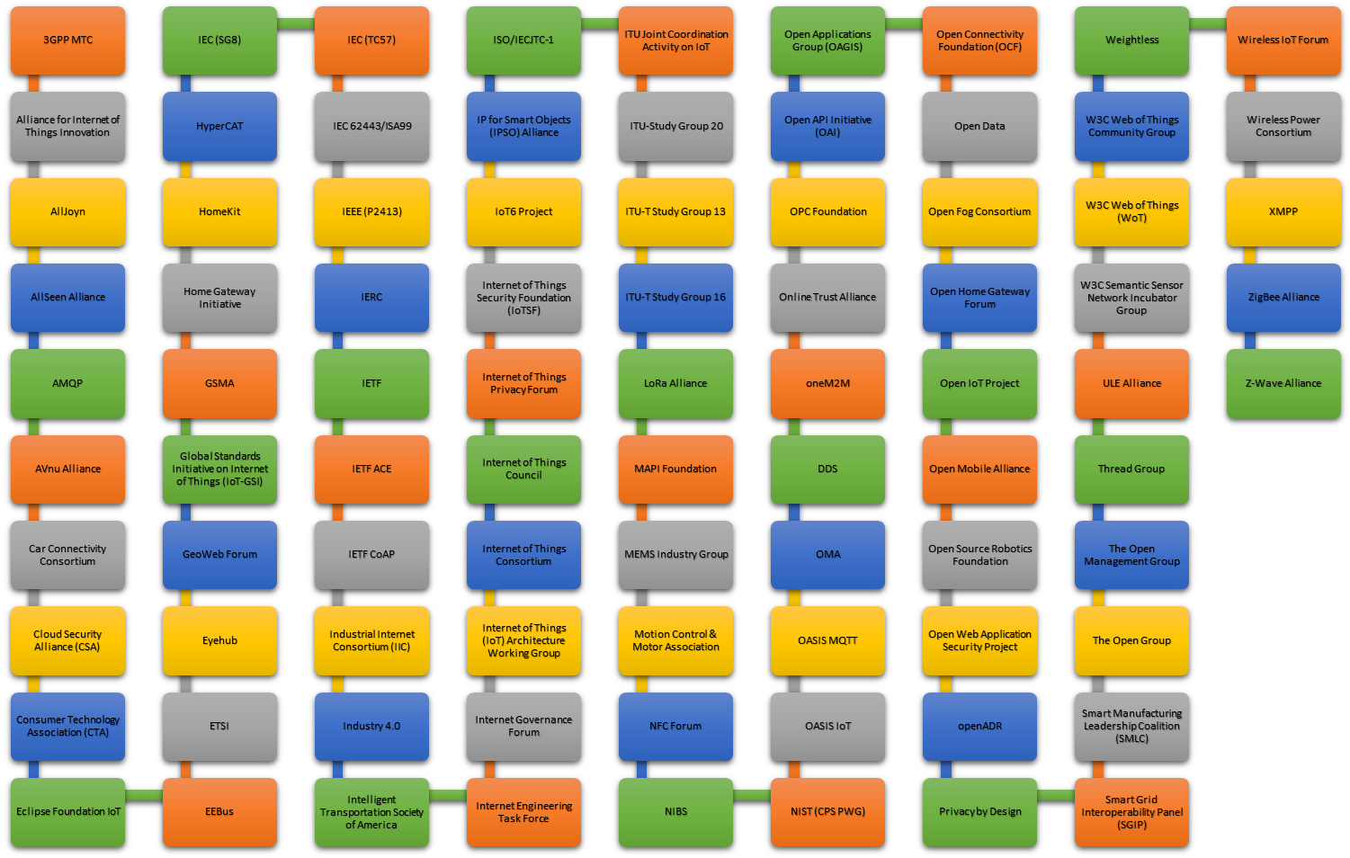 Internet of Things standards, consortiums and alliances